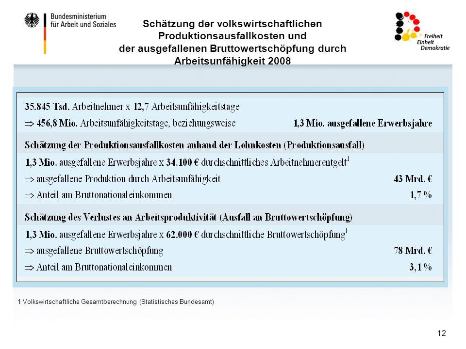12 1 Volkswirtschaftliche Gesamtberechnung (Statistisches Bundesamt) Schätzung der volkswirtschaftlichen Produktionsausfallkosten und der ausgefallenen Bruttowertschöpfung durch Arbeitsunfähigkeit 2008