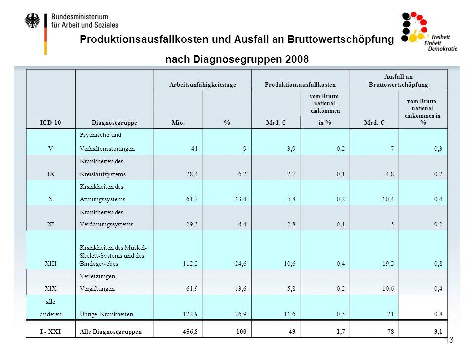 13 Produktionsausfallkosten und Ausfall an Bruttowertschöpfung nach Diagnosegruppen 2008 ICD 10Diagnosegruppe ArbeitsunfähigkeitstageProduktionsausfallkosten Ausfall an Bruttowertschöpfung Mio.%Mrd.