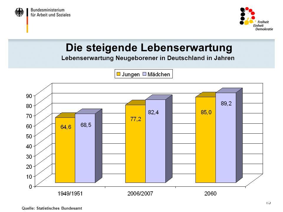 15 Quelle: Statistisches Bundesamt Die steigende Lebenserwartung Lebenserwartung Neugeborener in Deutschland in Jahren