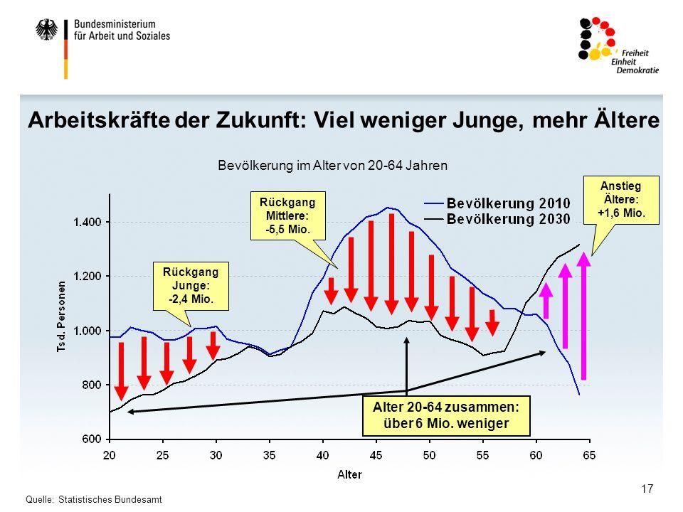 17 Arbeitskräfte der Zukunft: Viel weniger Junge, mehr Ältere Bevölkerung im Alter von 20-64 Jahren Rückgang Junge: -2,4 Mio.