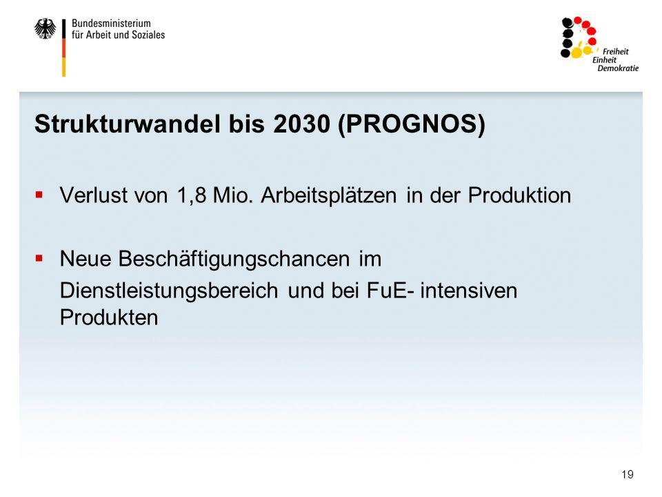 19 Strukturwandel bis 2030 (PROGNOS) Verlust von 1,8 Mio. Arbeitsplätzen in der Produktion Neue Beschäftigungschancen im Dienstleistungsbereich und be