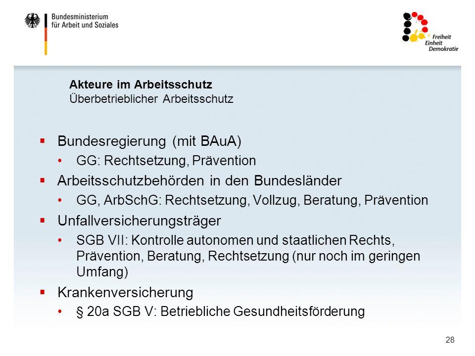 28 Akteure im Arbeitsschutz Überbetrieblicher Arbeitsschutz Bundesregierung (mit BAuA) GG: Rechtsetzung, Prävention Arbeitsschutzbehörden in den Bunde