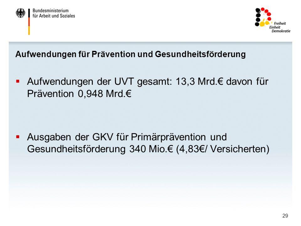 29 Aufwendungen für Prävention und Gesundheitsförderung Aufwendungen der UVT gesamt: 13,3 Mrd. davon für Prävention 0,948 Mrd. Ausgaben der GKV für Pr
