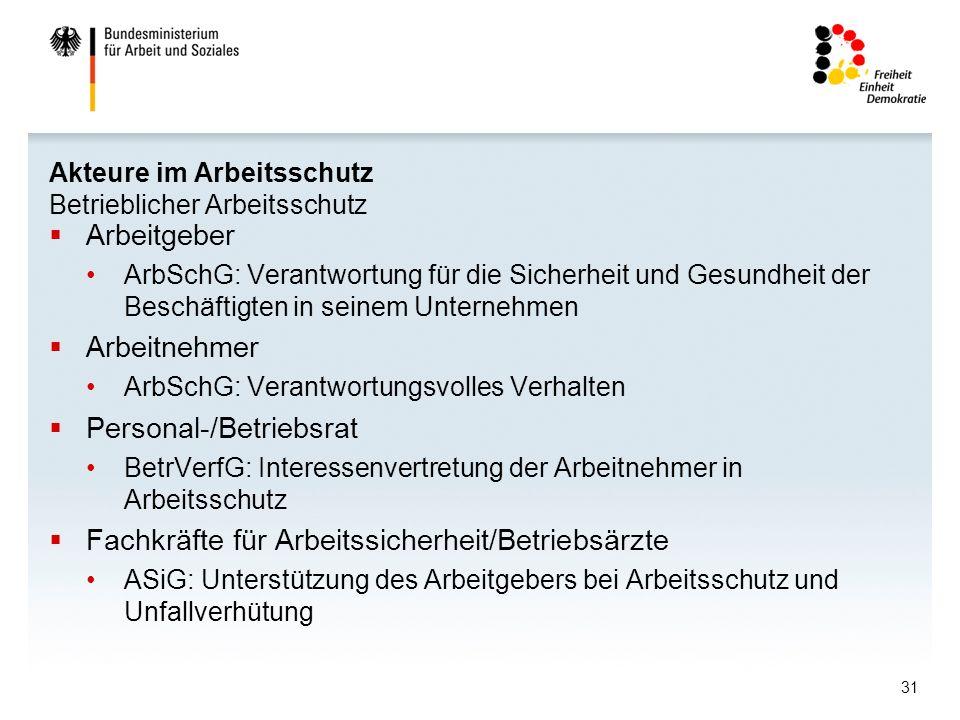 31 Akteure im Arbeitsschutz Betrieblicher Arbeitsschutz Arbeitgeber ArbSchG: Verantwortung für die Sicherheit und Gesundheit der Beschäftigten in sein