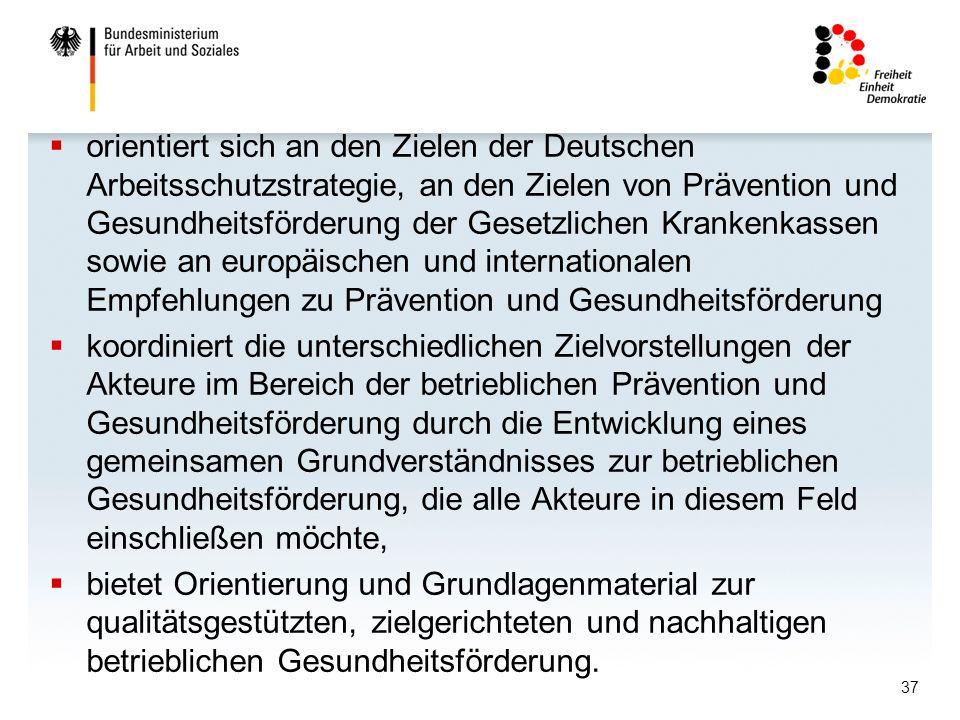 37 orientiert sich an den Zielen der Deutschen Arbeitsschutzstrategie, an den Zielen von Prävention und Gesundheitsförderung der Gesetzlichen Krankenkassen sowie an europäischen und internationalen Empfehlungen zu Prävention und Gesundheitsförderung koordiniert die unterschiedlichen Zielvorstellungen der Akteure im Bereich der betrieblichen Prävention und Gesundheitsförderung durch die Entwicklung eines gemeinsamen Grundverständnisses zur betrieblichen Gesundheitsförderung, die alle Akteure in diesem Feld einschließen möchte, bietet Orientierung und Grundlagenmaterial zur qualitätsgestützten, zielgerichteten und nachhaltigen betrieblichen Gesundheitsförderung.