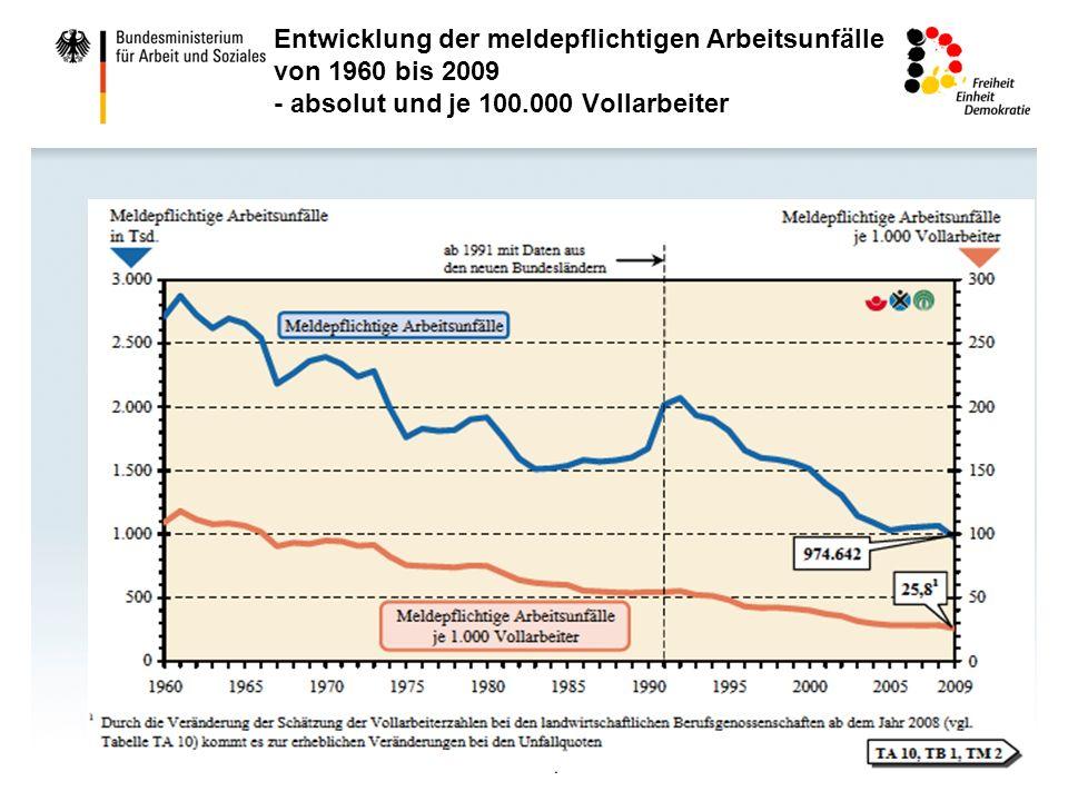 5 Entwicklung der meldepflichtigen Arbeitsunfälle von 1960 bis 2009 - absolut und je 100.000 Vollarbeiter