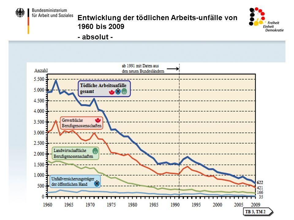 6 Entwicklung der tödlichen Arbeits-unfälle von 1960 bis 2009 - absolut -