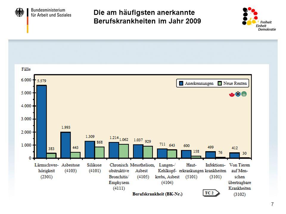 7 Die am häufigsten anerkannte Berufskrankheiten im Jahr 2009