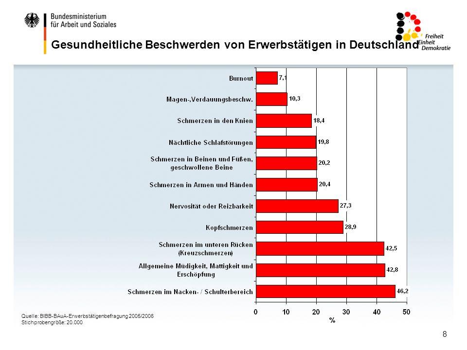 9 Psychische Arbeitsbelastungen und -anforderungen in Deutschland Quelle: BIBB/BAuA-Erwerbstätigenbefragung 2005/2006