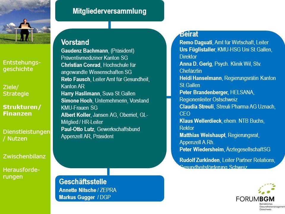 Mitgliederversammlung Vorstand Gaudenz Bachmann, (Präsident) Präventivmediziner Kanton SG Christian Conrad, Hochschule für angewandte Wissenschaften S