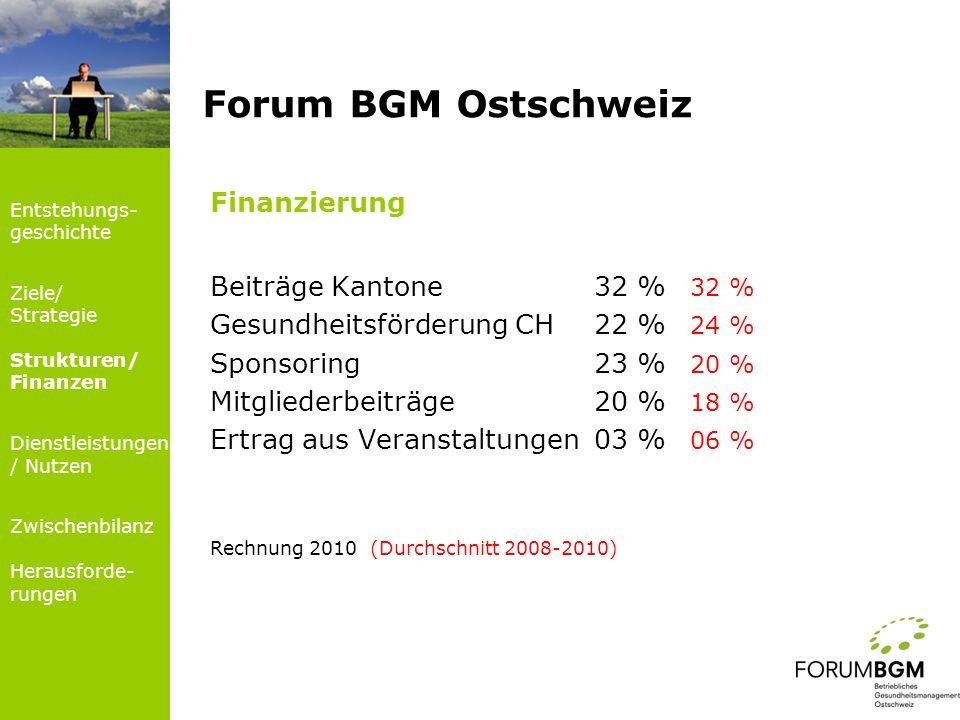 Forum BGM Ostschweiz Entstehungs- geschichte Ziele/ Strategie Strukturen/ Finanzen Dienstleistungen / Nutzen Zwischenbilanz Herausforde- rungen Finanz