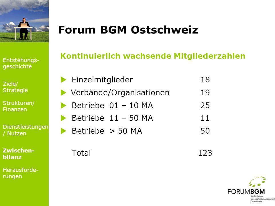 Forum BGM Ostschweiz Kontinuierlich wachsende Mitgliederzahlen Einzelmitglieder 18 Verbände/Organisationen 19 Betriebe 01 – 10 MA 25 Betriebe 11 – 50