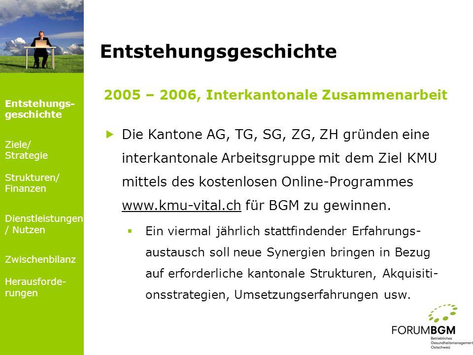 Dienstleistungen für Mitglieder Mitgliedervernetzung: Wissens- und Erfahrungs- austausch Bereitstellung von «Best Practice Beispielen» Forum BGM Ostschweiz Entstehungs- geschichte Ziele/ Strategie Strukturen/ Finanzen Dienstleistun- gen / Nutzen Zwischenbilanz Herausforde- rungen