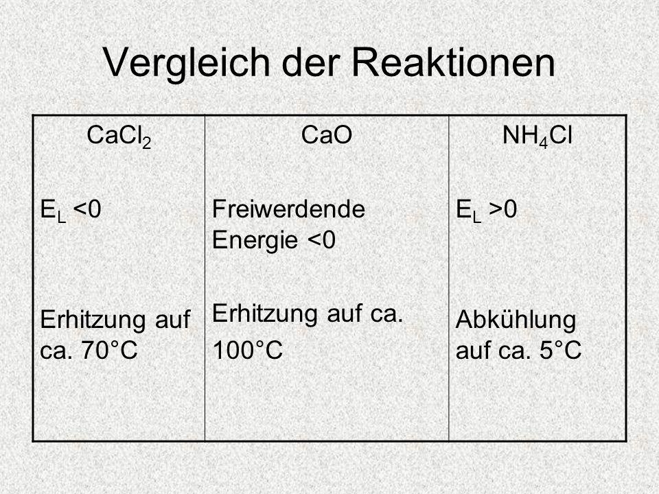 Vergleich der Reaktionen CaCl 2 E L <0 Erhitzung auf ca. 70°C CaO Freiwerdende Energie <0 Erhitzung auf ca. 100°C NH 4 Cl E L >0 Abkühlung auf ca. 5°C