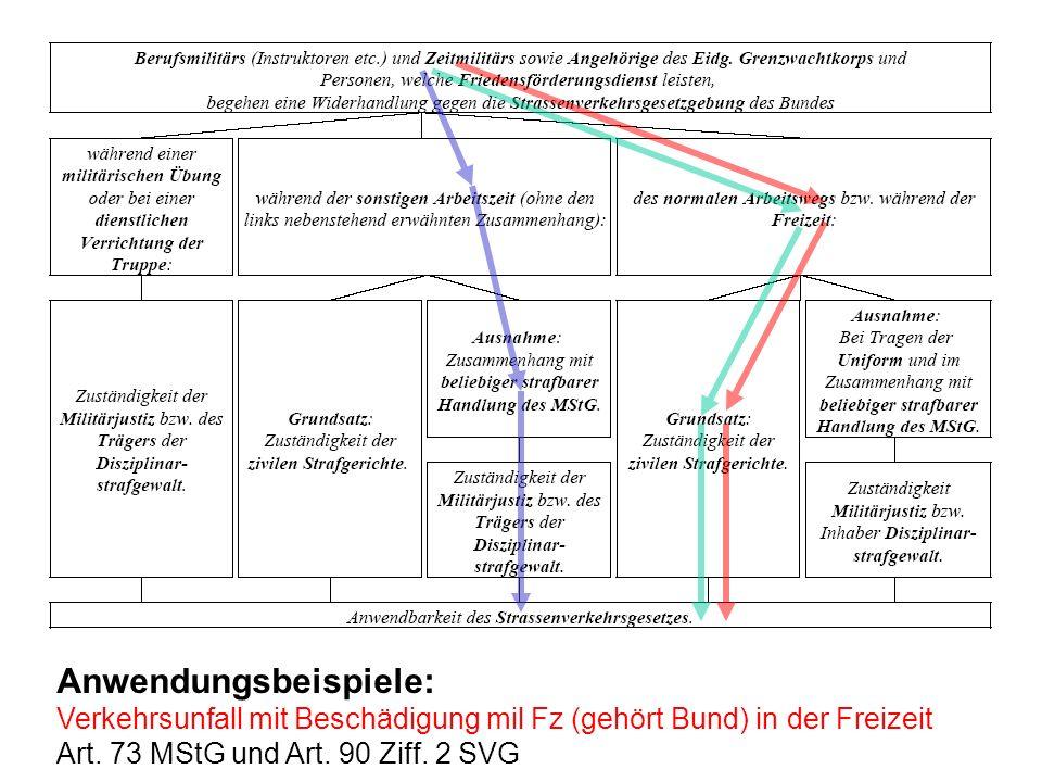 Anwendungsbeispiele: Verkehrsunfall mit Beschädigung mil Fz (gehört Bund) in der Freizeit Art.