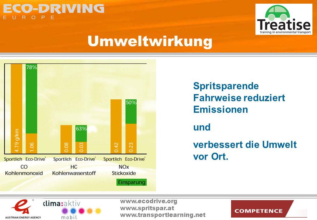 www.ecodrive.org www.spritspar.at www.transportlearning.net Umweltwirkung Spritsparende Fahrweise reduziert Emissionen und verbessert die Umwelt vor O