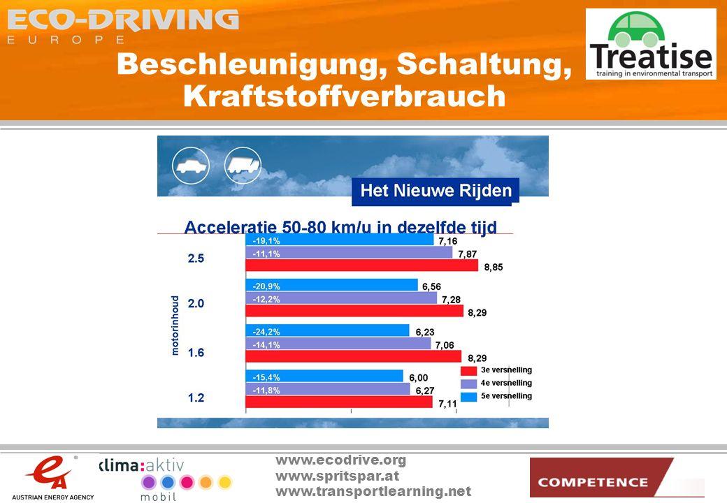 www.ecodrive.org www.spritspar.at www.transportlearning.net Beschleunigung, Schaltung, Kraftstoffverbrauch