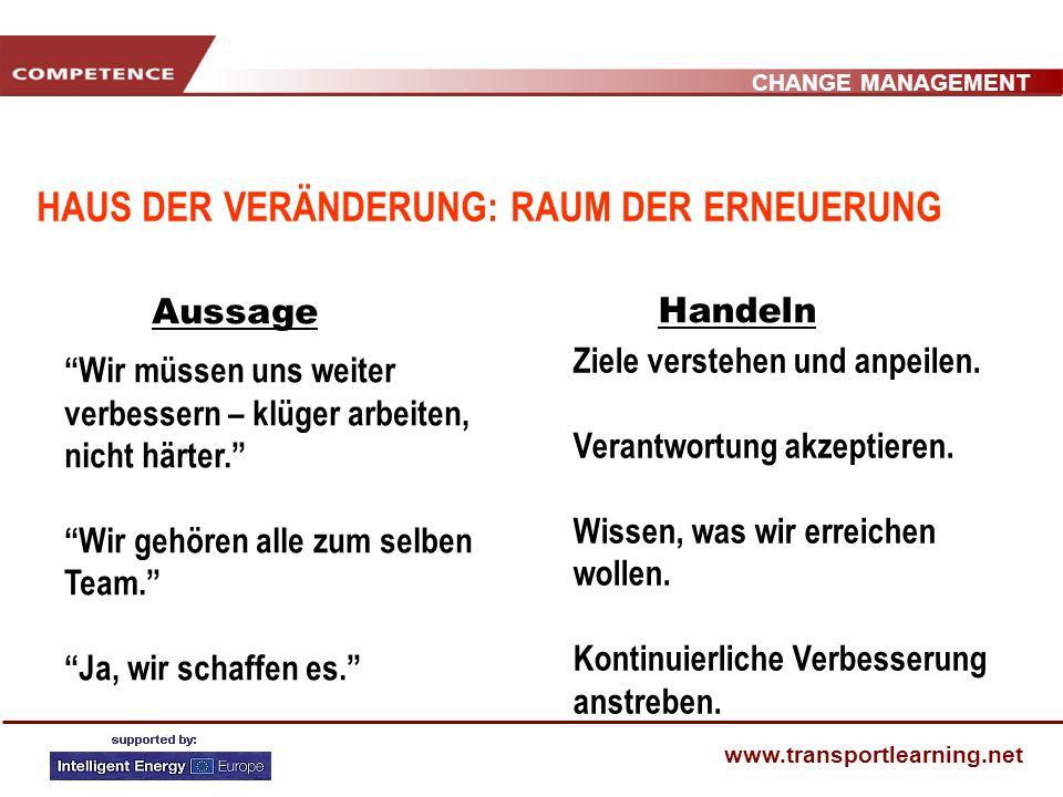 CHANGE MANAGEMENT www.transportlearning.net HAUS DER VERÄNDERUNG : RAUM DER VERWIRRUNG Aussage Handeln Wir können nichts machen, es ist alles beschlos