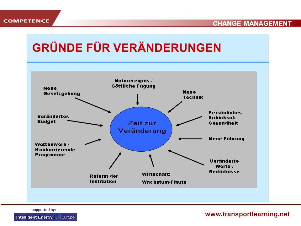 CHANGE MANAGEMENT www.transportlearning.net WARUM VERÄNDERN?: Veränderungstheorie Ökonomische Veränderungstheorie: Wettbewerb, Markt und Innovation Ps