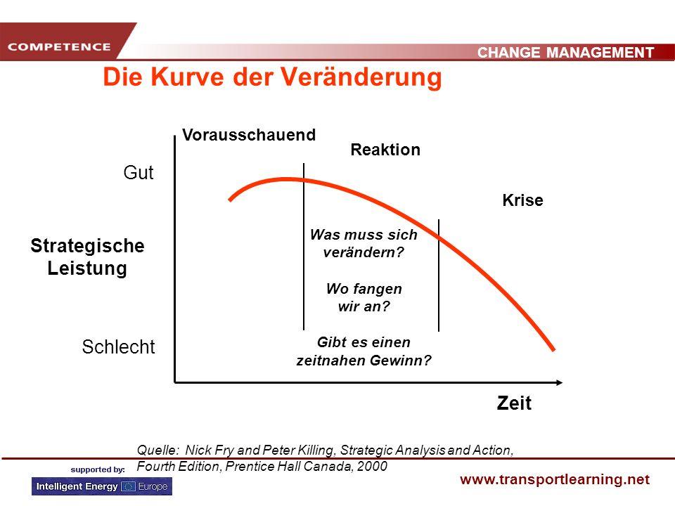 CHANGE MANAGEMENT www.transportlearning.net Die Kurve der Veränderung Gut Schlecht Strategische Leistung Zeit Quelle: Nick Fry and Peter Killing, Stra