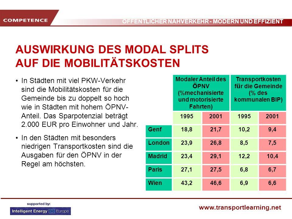ÖFFENTLICHER NAHVERKEHR - MODERN UND EFFIZIENT www.transportlearning.net AUSWIRKUNG DES MODAL SPLITS AUF DIE MOBILITÄTSKOSTEN In Städten mit viel PKW-