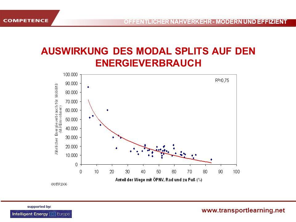 ÖFFENTLICHER NAHVERKEHR - MODERN UND EFFIZIENT www.transportlearning.net AUSWIRKUNG DES MODAL SPLITS AUF DEN ENERGIEVERBRAUCH