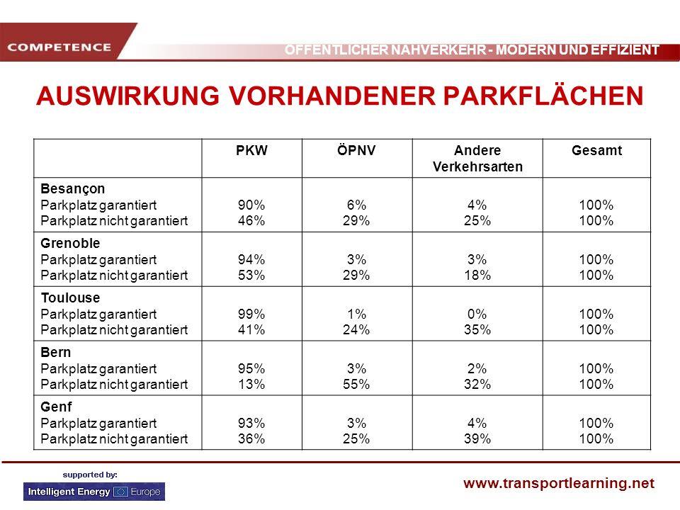 ÖFFENTLICHER NAHVERKEHR - MODERN UND EFFIZIENT www.transportlearning.net AUSWIRKUNG VORHANDENER PARKFLÄCHEN PKWÖPNVAndere Verkehrsarten Gesamt Besanço