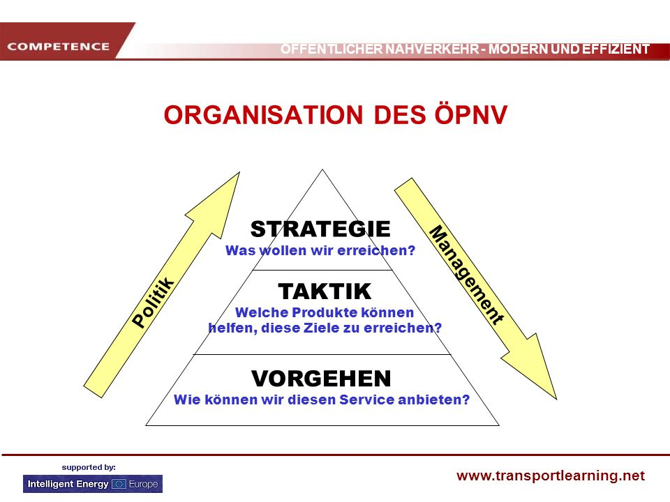 ÖFFENTLICHER NAHVERKEHR - MODERN UND EFFIZIENT www.transportlearning.net ORGANISATION DES ÖPNV STRATEGIE Was wollen wir erreichen? TAKTIK Welche Produ