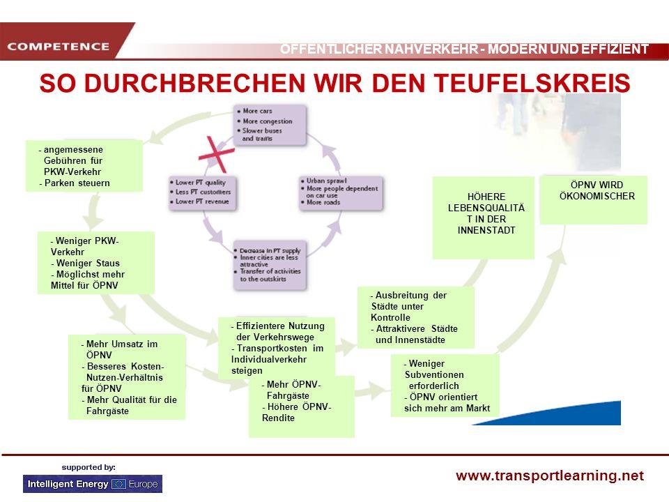 ÖFFENTLICHER NAHVERKEHR - MODERN UND EFFIZIENT www.transportlearning.net - angemessene Gebühren für PKW-Verkehr - Parken steuern - Weniger PKW- Verkeh