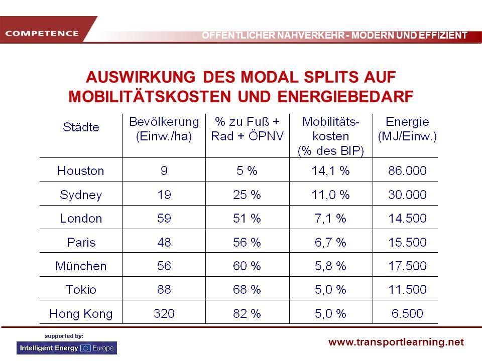 ÖFFENTLICHER NAHVERKEHR - MODERN UND EFFIZIENT www.transportlearning.net AUSWIRKUNG DES MODAL SPLITS AUF MOBILITÄTSKOSTEN UND ENERGIEBEDARF