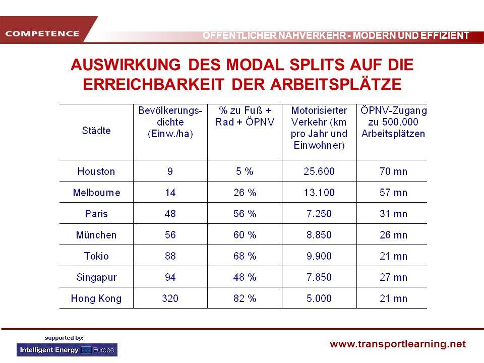 ÖFFENTLICHER NAHVERKEHR - MODERN UND EFFIZIENT www.transportlearning.net AUSWIRKUNG DES MODAL SPLITS AUF DIE MOBILITÄTSKOSTEN In Städten mit viel PKW-Verkehr sind die Mobilitätskosten für die Gemeinde bis zu doppelt so hoch wie in Städten mit hohem ÖPNV- Anteil.