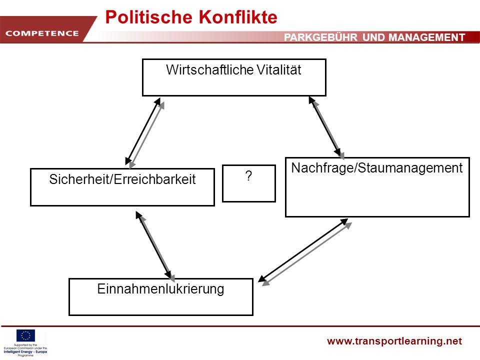 PARKGEBÜHR UND MANAGEMENT www.transportlearning.net Politische Konflikte Wirtschaftliche Vitalität Nachfrage/Staumanagement Einnahmenlukrierung Sicher