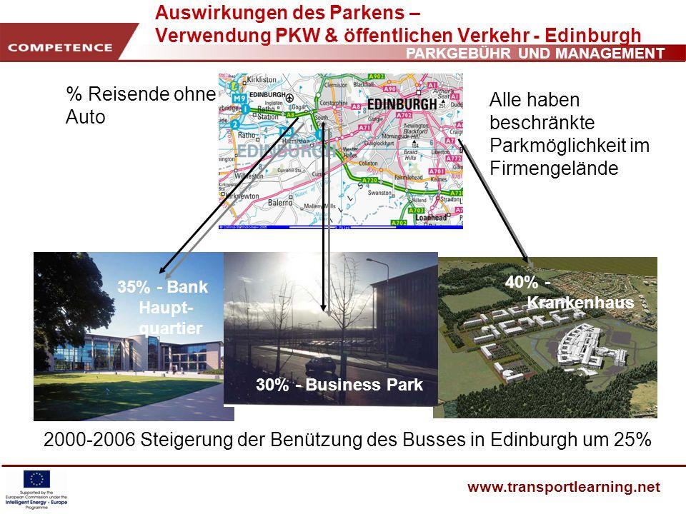 PARKGEBÜHR UND MANAGEMENT www.transportlearning.net Auswirkungen des Parkens – Verwendung PKW & öffentlichen Verkehr - Edinburgh % Reisende ohne Auto