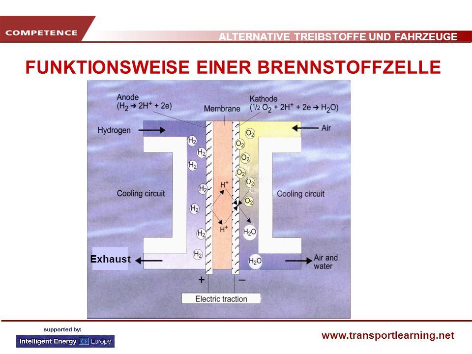 ALTERNATIVE TREIBSTOFFE UND FAHRZEUGE www.transportlearning.net FUNKTIONSWEISE EINER BRENNSTOFFZELLE Haupteigenschaften Jede Zelle: 0.5 – 1 V Stromstärke: 0.3 – 1 A cm 2 Leistung: 0.3 – 0.5 W/cm 2