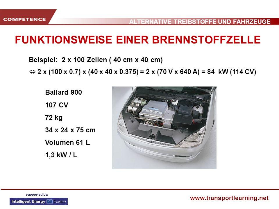 ALTERNATIVE TREIBSTOFFE UND FAHRZEUGE www.transportlearning.net FUNKTIONSWEISE EINER BRENNSTOFFZELLE 15 to 35% 30 to +50%