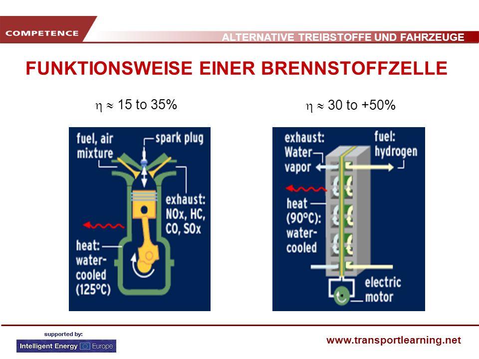 ALTERNATIVE TREIBSTOFFE UND FAHRZEUGE www.transportlearning.net Opel Hydrogen 1 Flüssig H 2 (75 Liter; 5 kg H 2 ) Stapel mit 200 Zellen (59/27/50 cm) - 150 – 200 V; 90 kW/ 122 CV - 68 kg Hilfs/Zusatzbatterie Gewicht: 1575 kg 0-100 km/h – 16 s Max.