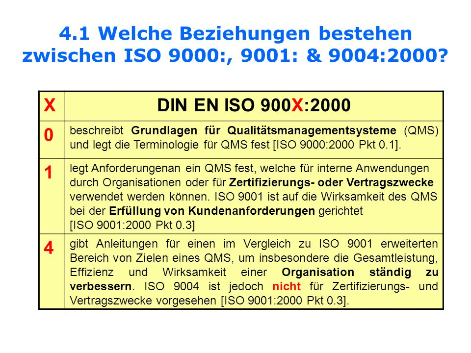 4.1 Welche Beziehungen bestehen zwischen ISO 9000:, 9001: & 9004:2000? XDIN EN ISO 900X:2000 0 beschreibt Grundlagen für Qualitätsmanagementsysteme (Q