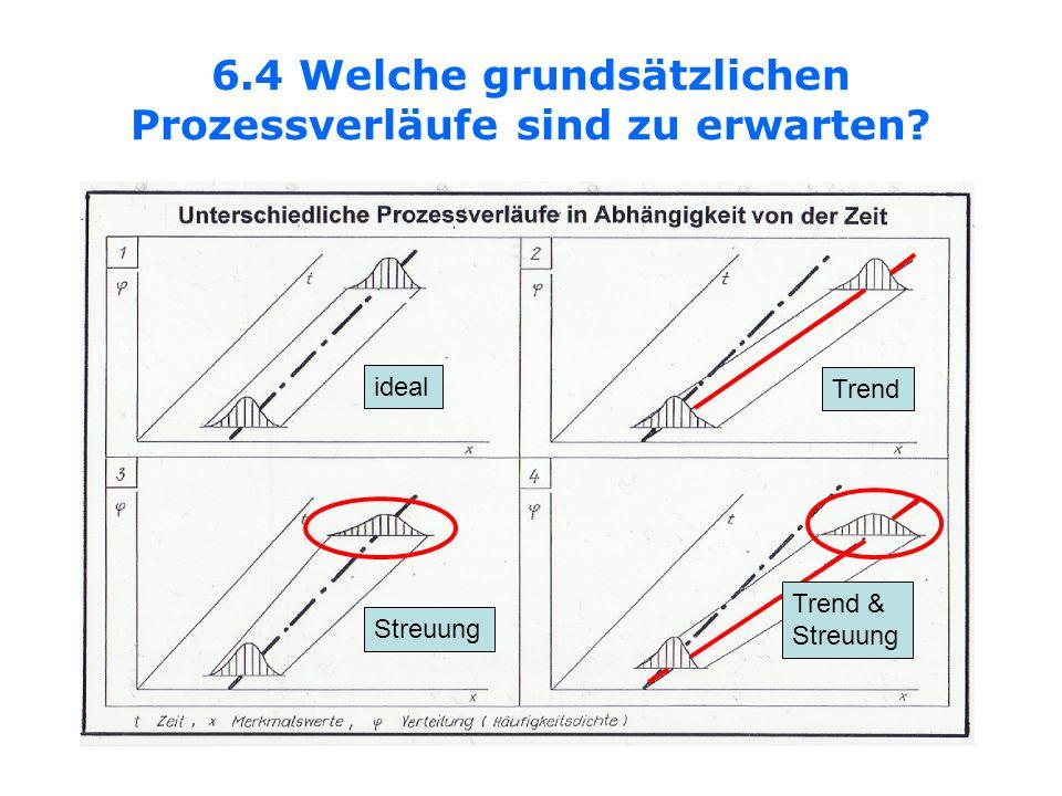 6.4 Welche grundsätzlichen Prozessverläufe sind zu erwarten? ideal Trend Streuung Trend & Streuung