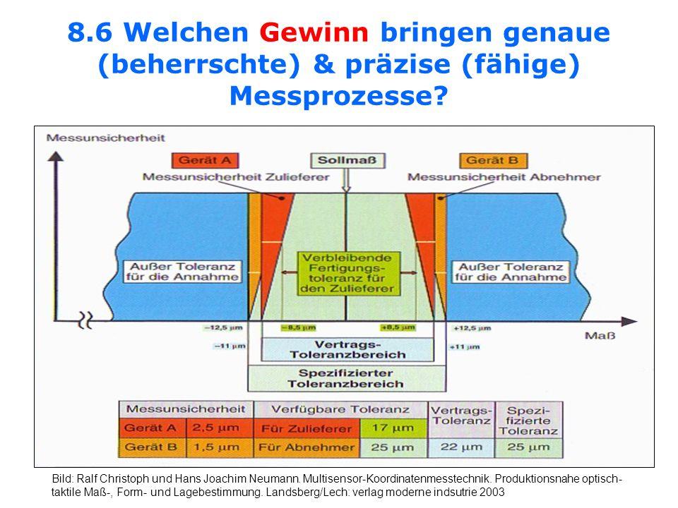 8.6 Welchen Gewinn bringen genaue (beherrschte) & präzise (fähige) Messprozesse? Bild: Ralf Christoph und Hans Joachim Neumann. Multisensor-Koordinate