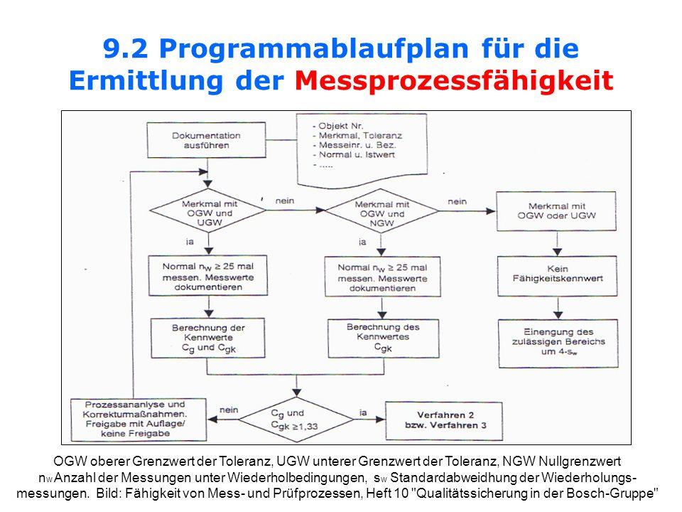 9.2 Programmablaufplan für die Ermittlung der Messprozessfähigkeit OGW oberer Grenzwert der Toleranz, UGW unterer Grenzwert der Toleranz, NGW Nullgren