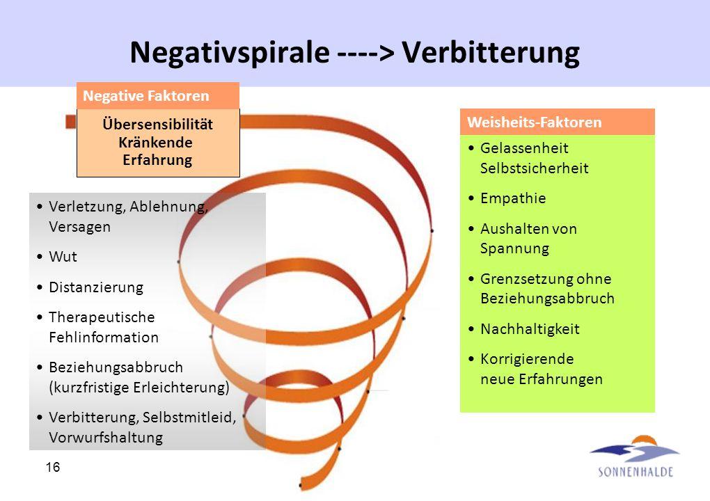 16 Negativspirale ----> Verbitterung Übersensibilität Kränkende Erfahrung Gelassenheit Selbstsicherheit Empathie Aushalten von Spannung Grenzsetzung o