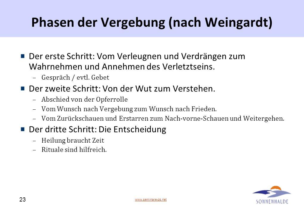 www.seminare-ps.net 23 Phasen der Vergebung (nach Weingardt) Der erste Schritt: Vom Verleugnen und Verdrängen zum Wahrnehmen und Annehmen des Verletzt