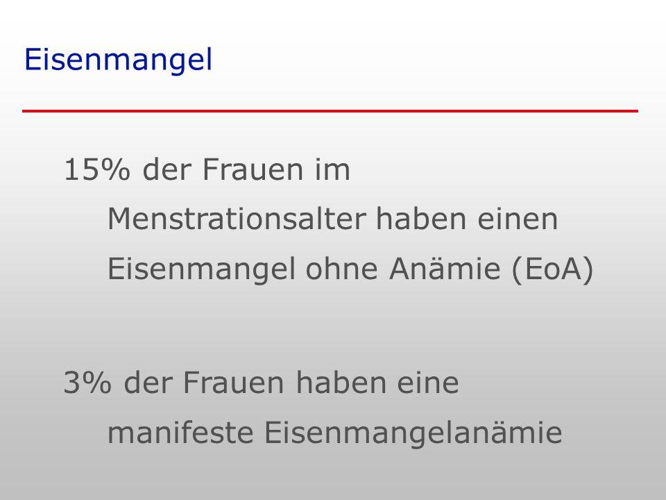 Eisenmangel 15% der Frauen im Menstrationsalter haben einen Eisenmangel ohne Anämie (EoA) 3% der Frauen haben eine manifeste Eisenmangelanämie