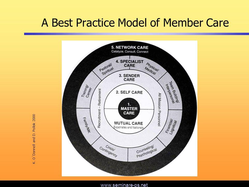 www.seminare-ps.net Member-Care Ressourcen heute Interne Angebote der sendenden Organisationen Organisationsübergreifende Angebote in der Heimat Organisationsübergreifende Angebote im Einsatzgebiet Literatur Konferenzen Netzwerke Fachpersonen