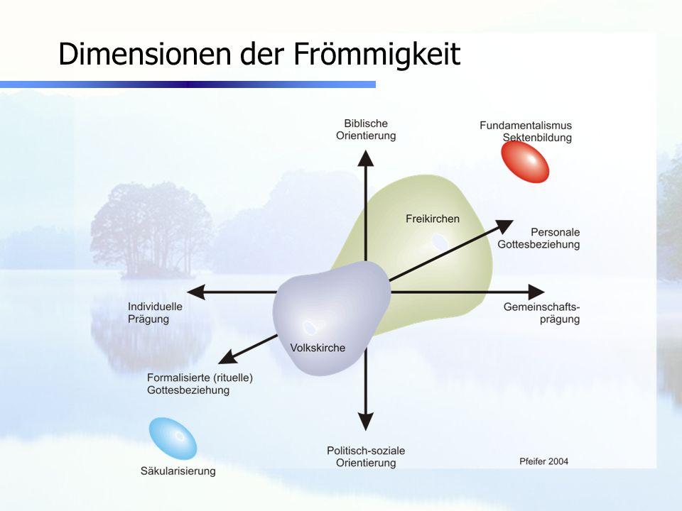 Definition Sekte / Sondergruppe Drei wesentliche Kennzeichen: Führer/in Abschottung Gruppendruck (Details vgl.