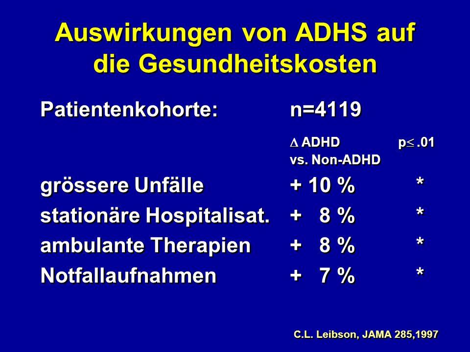 Auswirkungen von ADHS auf die Gesundheitskosten Patientenkohorte: n=4119 ADHD p.01 vs. Non-ADHD grössere Unfälle+ 10 %* stationäre Hospitalisat. + 8 %