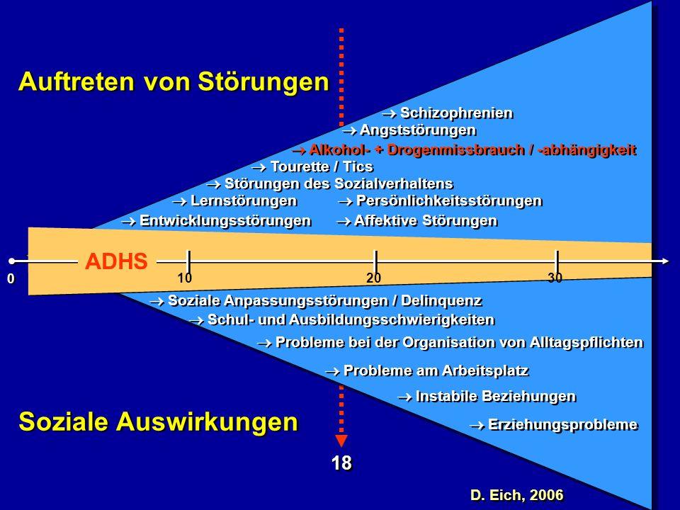 18 Auftreten von Störungen Soziale Anpassungsstörungen / Delinquenz ADHS 102030 0 0 Schul- und Ausbildungsschwierigkeiten Probleme bei der Organisatio