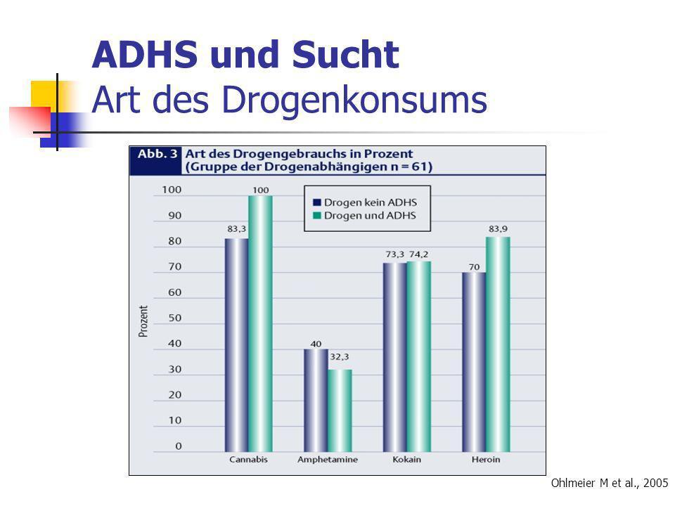 ADHS und Sucht Art des Drogenkonsums Ohlmeier M et al., 2005