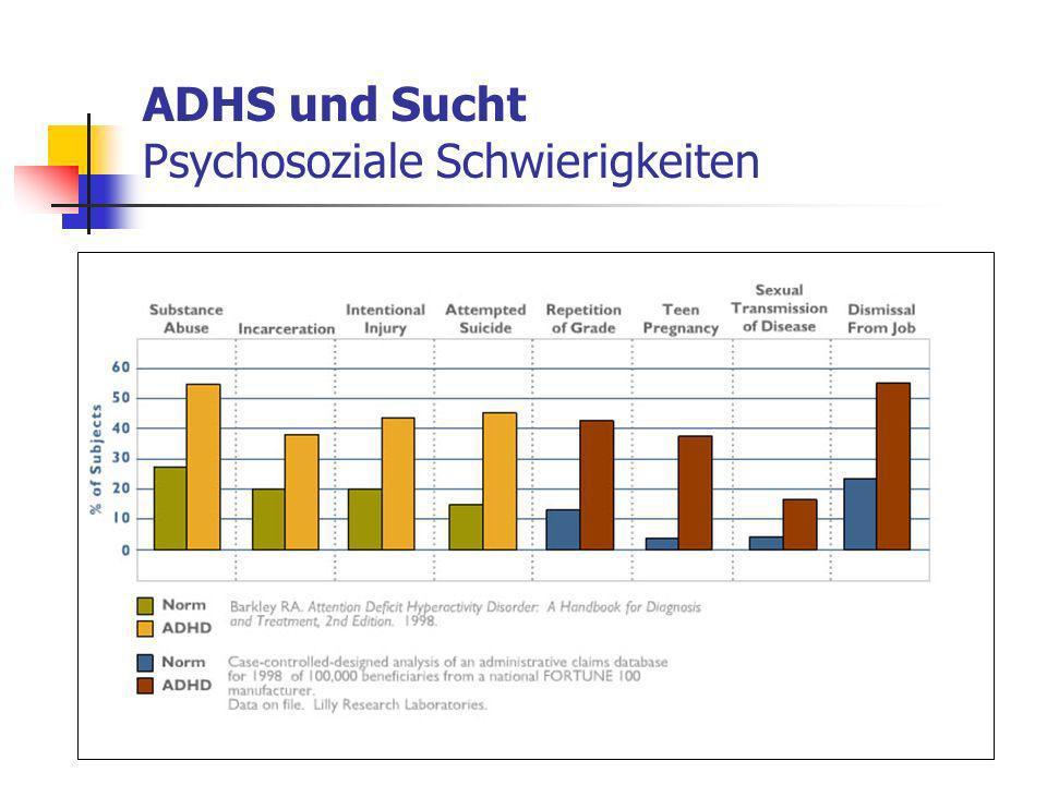 ADHS und Sucht Psychosoziale Schwierigkeiten