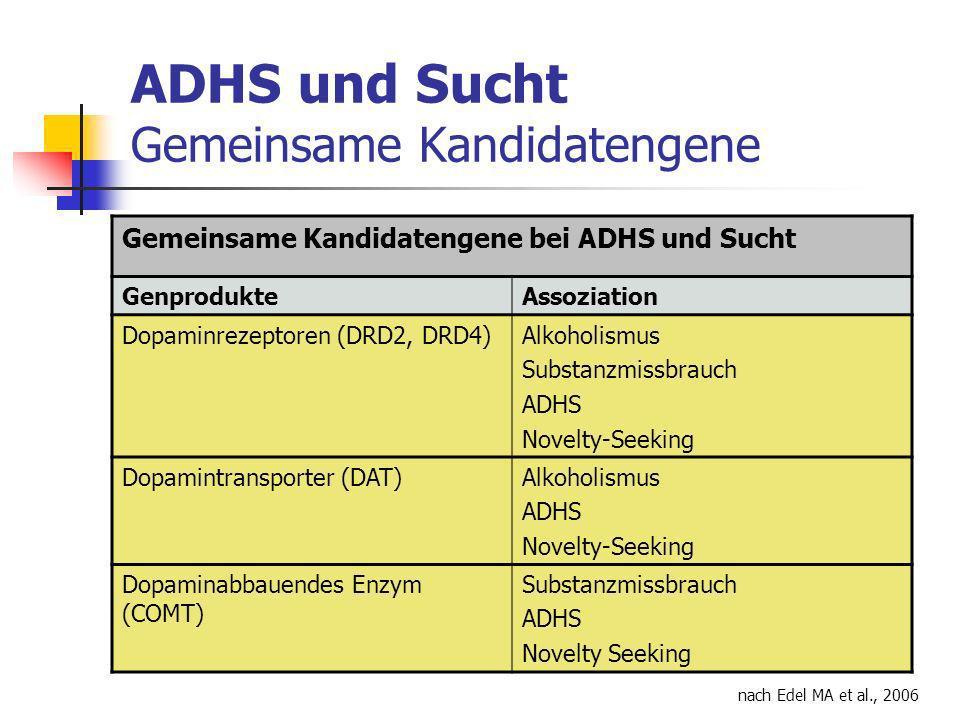 ADHS und Sucht Gemeinsame Kandidatengene Gemeinsame Kandidatengene bei ADHS und Sucht GenprodukteAssoziation Dopaminrezeptoren (DRD2, DRD4)Alkoholismus Substanzmissbrauch ADHS Novelty-Seeking Dopamintransporter (DAT)Alkoholismus ADHS Novelty-Seeking Dopaminabbauendes Enzym (COMT) Substanzmissbrauch ADHS Novelty Seeking nach Edel MA et al., 2006